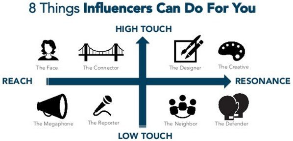 8_things_online_influencers_can_do_for_you